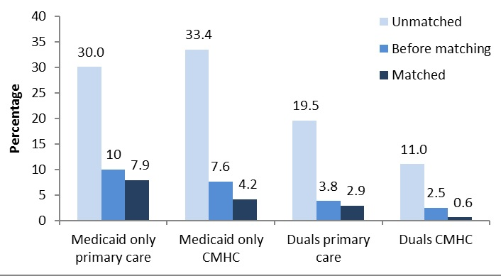 FIGURE B2, Bar Chart: Medicaid Only Primary Care--Unmatched (30.0), Before matching (10.0), Matched (7.9). Medicaid only CMHC--Unmatched (33.4), Before matching (7.6), Matched (4.2). Duals primary care--Unmatched (19.5), Before matching (3.8), Matched (2.9). Duals CMHC--Unmatched (11.0), Before matching (2.5), Matched (0.6).