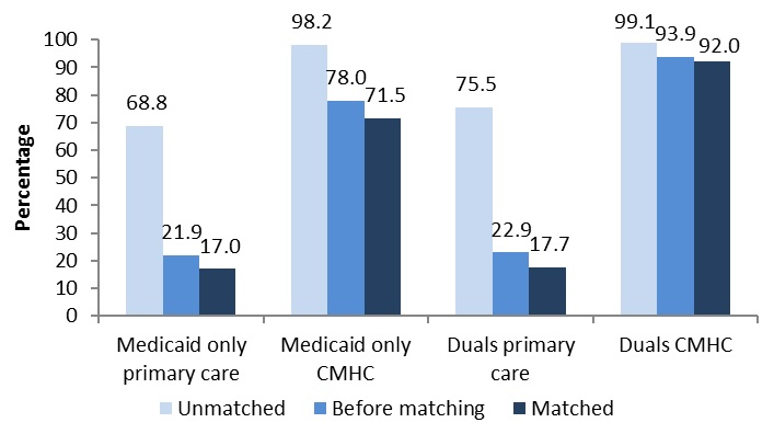 FIGURE B3, Bar Chart: Medicaid Only Primary Care--Unmatched (68.8), Before matching (21.9), Matched (17.0). Medicaid only CMHC--Unmatched (98.2), Before matching (78.0), Matched (71.5). Duals primary care--Unmatched (75.5), Before matching (22.9), Matched (17.7). Duals CMHC--Unmatched (99.1), Before matching (93.9), Matched (92.0).