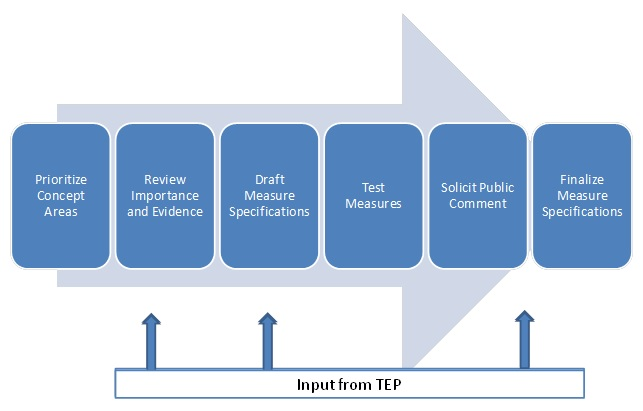 FIGURE I.1, Flow Chart: Starts with Prioritize Concept Areas, Review Importance and Evidence (Input from TEP), Draft Measure Specifications (Input from TEP), Test Measures, Solicit Public Comment, (Input from TEP), finish with Finalize Measure Specifications.