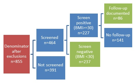 FIGURE V.1, Flow Chart: Denominator after exclusions n=855 (RED) leads to Screened n=464 (BLUE) and Not screened n=391 (BLUE). Screened n=464 (BLUE) then leads to Screen positive (BMI greater than or equal to 30) n=227 (BLUE) and Screen negative (BMI <30) n=237 (GREEN). Screen positive (BMI greater than or equal to 30) n=227 (BLUE) then leads to Follow-up documented n=86 (GREEN) and No follow-up n=141 (BLUE).