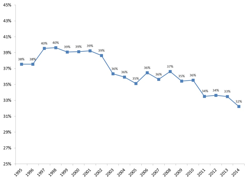 FIGURE 4: This line graph shows that the LTSS share of Medicaid spending decreased over the 1995-2015 period. LTSS was 38% of total Medicaid spending in 1995 and 32% of total Medicaid spending in 2014.
