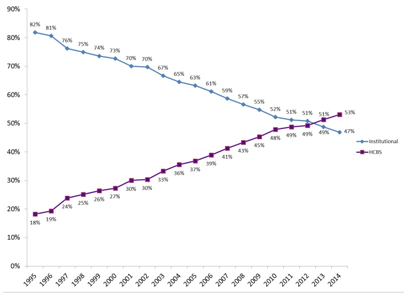 FIGURE 6: This two-line graph shows Medicaid institutional and HCBS spending trends over the 1995-2014 period. As a percentage of total Medicaid LTSS expenditures, institutional spending decreased steadily over time, whereas HCBS spending steadily increased. Spending for HCBS surpassed spending for institutional care in FY 2013.
