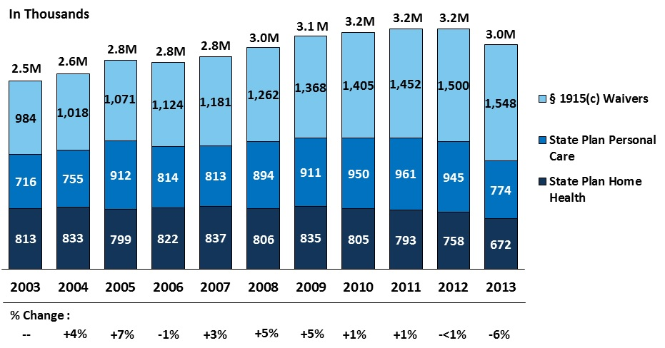 FIGURE 7: This stacked bar graph shows total number of HCBS participants and changes in Medicaid HCBS financing authority from 2003-2013.  Data for 2013 does not include Accountable Care Act HCBS coverage authorities, which displaced some of the traditional funding mechanisms. The graph indicates that the number of Medicaid HCBS participants grew from 2.5 million in 2003 to 3.2 million in 2012. Section 1915(c) waivers experienced larger growth than state plan personal care and state plan home health programs.