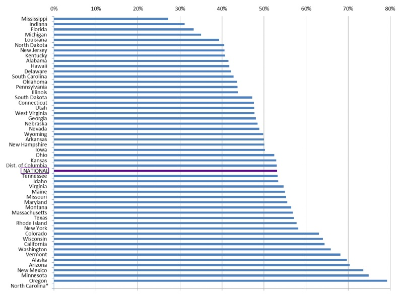 FIGURE 3: This stacked bar graph shows the proportion of Medicaid enrollees who used various LTSS services and the corresponding Medicaid expenditures. The graph shows that LTSS users were a small fraction of total enrollees, but that their expenditures were a substantial portion of total Medicaid spending. For example, 5.9% of enrollees were users of LTSS, but they accounted for 41.8% of expenditures.