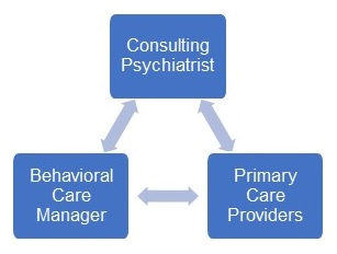 This image is a flowchart that illustrates the interplay of the integrated care team members. The consulting psychiatrist works with the primary care providers, who in turn work with the consulting psychiatrist. The behavioral care manager works with both the consulting psychiatrist and primary care providers. The primary care providers work with the behavioral care manager as well.