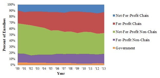 EXHIBIT 1.4, Area Chart. This graph illustrates the percent of all hospice beneficiaries that were served by each ownership category for the years 2000-2013.  The proportions of all hospice enrollees enrolled in not-for-profit chain, for-profit non-chain, and government agencies all remained relatively constant at 12%, 15%, and 3%, respectively.  The percent of enrollees in for-profit chains increased from 22% to 35%, while the percent of enrollees in not-for-profit non-chain agencies decreased from 50% to 34%.