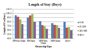 Length of Stay (Days). See ALT Text for Exhibit 2.5 below.