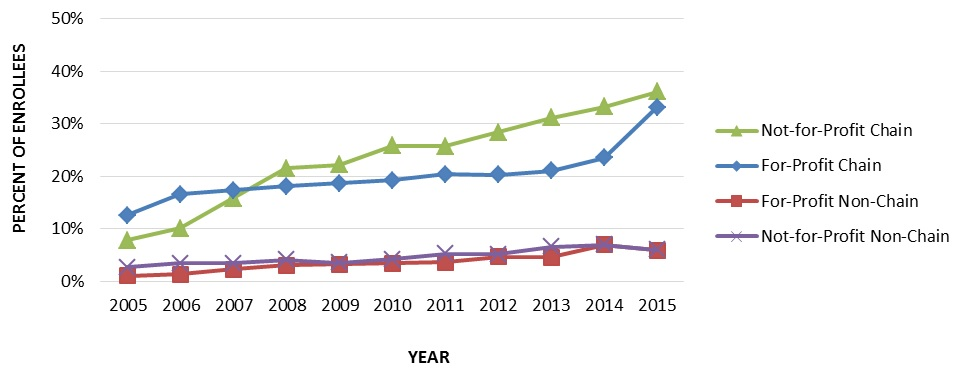 EXHIBIT 1.2, Line Chart: In 2005, 7.8% of patients served by not-for-profit hospice chain agencies were served by commonly owned agencies, and 12.5% of patients served by for-profit chain agencies were served by agencies with common ownership. By 2015, 36.1% of patients served by not-for-profit chains were served by commonly owned agencies, and 33.1% of patients served by for-profit chains were served by commonly owned agencies. In 2005, 2.6% of patients receiving care from not-for-profit non-chain hospices were served by commonly owned agencies, and 1.0% patients served by for-profit non-chains were served by commonly owned agencies. By 2015, these proportions increased only slightly--where 5.9% of patients served by not-for-profit non-chains and 5.9% of patients served by for-profit non-chains were served by commonly owned agencies.