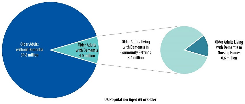 US Population Aged 65 or Older: Pie Chart 1--Older Adults without Dementia 39.8 million, Older Adults with Dementia 4.0 million. Pie Chart 2--Of that 4.0 million, Older Adults Living with Dementia in Community Settings 3.4 million, and Older Adults Living with Dementia in Nursing Homes 0.6 million