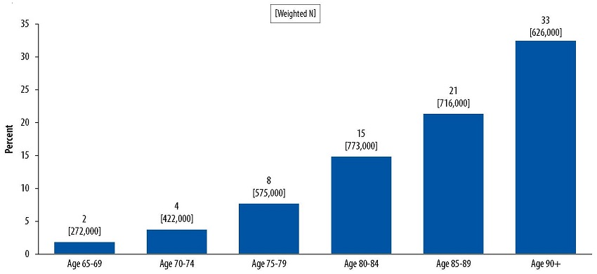 Bar Chart: Age 65-69 (2 [272,000]), Age 70-74 (4 [422,000]), Age 75-79 (8 [575,000]), Age 80-84 (15 [773,000]), Age 85-89 (21 [716,000]), Age 90+ (33 [626,000]).