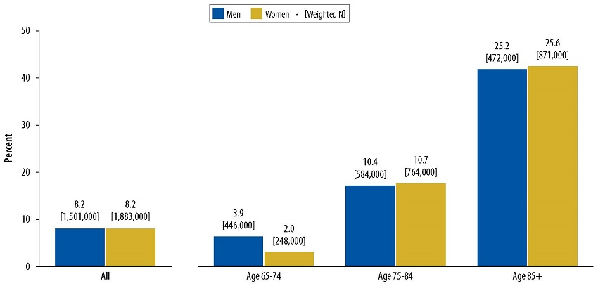 Bar Chart: All--Men 8.2 [1,501,000], Women 8.2 [1,883,000]. Age 65-74--Men 3.9 [446,000], Women 2.0 [248,000]. Age 75-84--Men 10.4 [584,000], Women 10.7 [764,000]. Age 85+--Men 25.2 [472,000], Women 25.6 [871,000].
