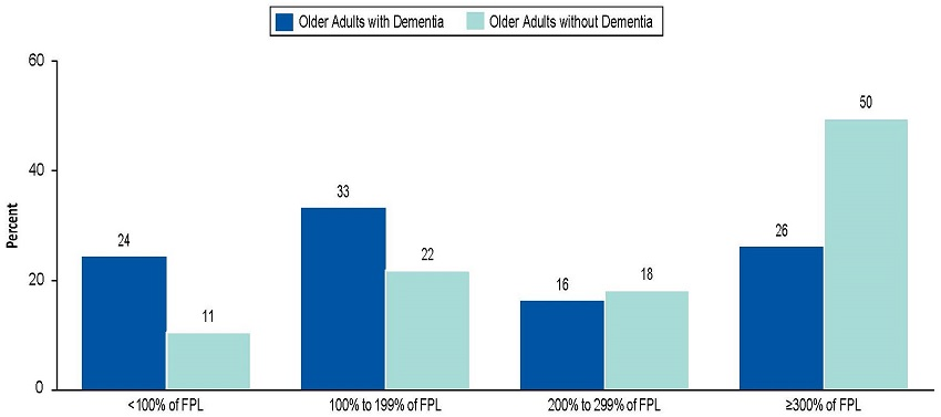 Bar Chart: Less than 100% of FPL--Older Adults with Dementia 24, Older Adults without Dementia 11. 100% to 199% of FPL--Older Adults with Dementia 33, Older Adults without Dementia 22. 200% to 299% of FPL--Older Adults with Dementia 16, Older Adults without Dementia 18. More than/equal to 300% of FPL--Older Adults with Dementia 26, Older Adults without Dementia 50.