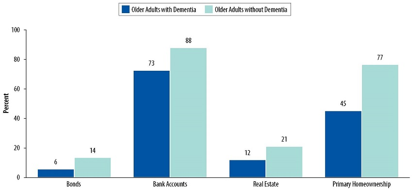 Bar Chart: Bonds--Older Adults with Dementia 6, Older Adults without Dementia 14. Bank Accounts--Older Adults with Dementia 73, Older Adults without Dementia 88. Real Estate--Older Adults with Dementia 12, Older Adults without Dementia 21. Primary Homeownership--Older Adults with Dementia 45, Older Adults without Dementia 77.