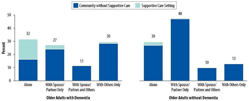 Stacked Bar Chart: Older Adults with Dementia--Alone 32, With Spouse/Partner Only 27, With Spouse/Partner and Others 11, With Others Only 30. Older Adults without Dementia: Alone 30, With Spouse/Partner Only 48, With Spouse/Partner and Others 10, With Others Only 13.