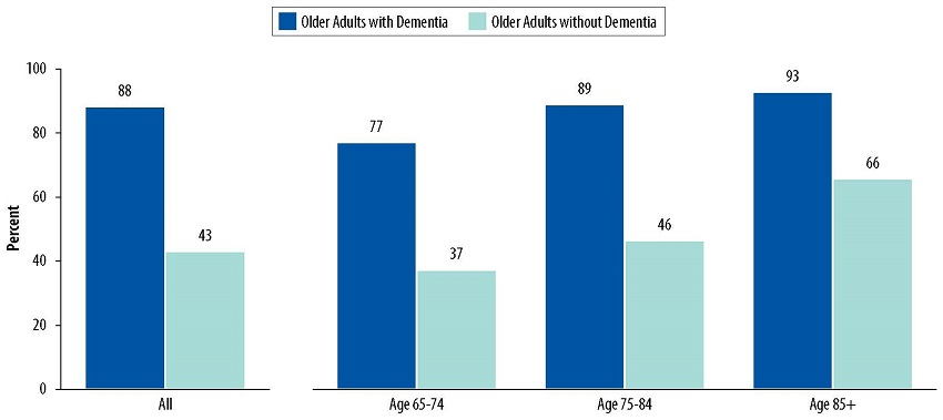 Bar Chart: All--Older Adults with Dementia 88, Older Adults without Dementia 43. Age 65-74--Older Adults with Dementia 77, Older Adults without Dementia 37. Age 75-84--Older Adults with Dementia 89, Older Adults without Dementia 46. Age 85+--Older Adults with Dementia 93, Older Adults without Dementia 66.
