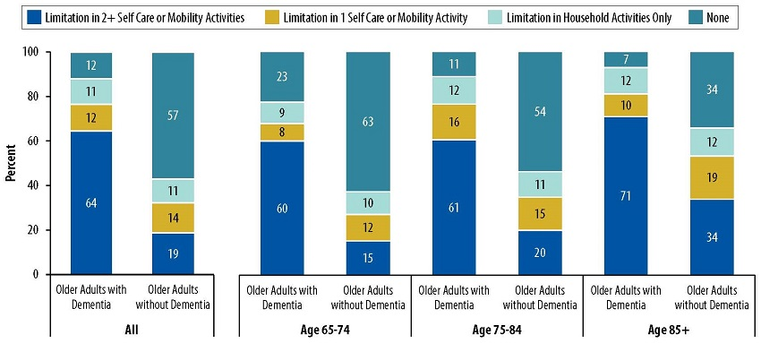 Stacked Bar Chart, numbers for Limitation in 2+ Self Care/Mobility Activities, Limitation in 1 Self Care/Mobility Activity, Limitation in Household Activities Only, None: All--Older Adults with Dementia 64, 12, 11, 12; Older Adults without Dementia 19, 14, 11, 56. Age 65-74--Older Adults with Dementia 60, 8, 9, 23; Older Adults without Dementia 15, 12, 10, 63. Age 75-84--Older Adults with Dementia 61, 16, 12, 11; Older Adults without Dementia 20, 15, 11, 54. Age 85+--Older Adults with Dementia 71, 10, 12, 7; Older Adults without Dementia 34, 19, 12, 34.