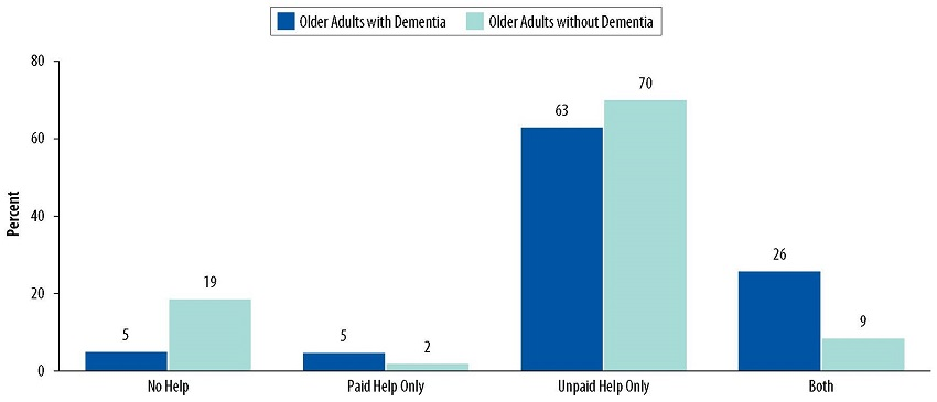 Bar Chart: No Help--Older Adults with Dementia 5, Older Adults without Dementia 19. Paid Help Only--Older Adults with Dementia 5, Older Adults without Dementia 2. Unpaid Help Only--Older Adults with Dementia 63, Older Adults without Dementia 70. Both--Older Adults with Dementia 26, Older Adults without Dementia 9.