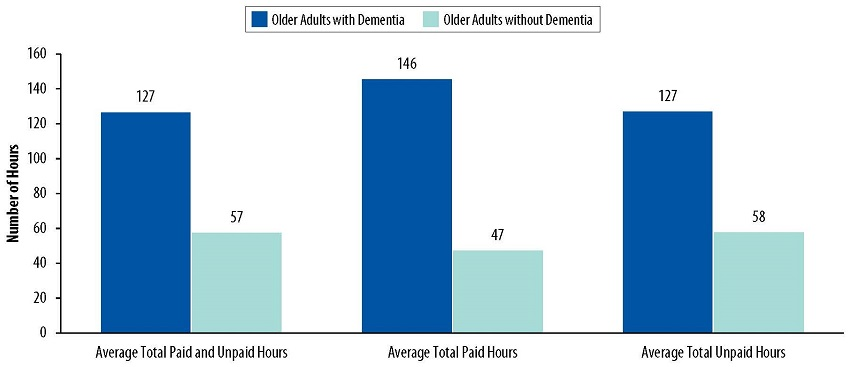 Bar Chart: Average Total Paid and Unpaid Hours--Older Adults with Dementia 127, Older Adults without Dementia 57. Average Total Paid Hours--Older Adults with Dementia 146, Older Adults without Dementia 47. Average Total Unpaid Hours--Older Adults with Dementia 127, Older Adults without Dementia 58.