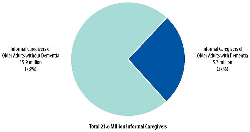 Pie Chart: Informal Caregivers of Older Adults without Dementia 15.9 million (73%), Informal Caregivers of Older Adults with Dementia 5.7 million (27%).