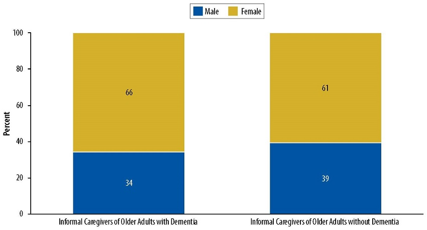 Stacked Bar Chart, numbers for Male, Female: Informal Caregivers of Older Adults with Dementia 34, 66; Informal Caregivers of Older Adults without Dementia 39, 61.
