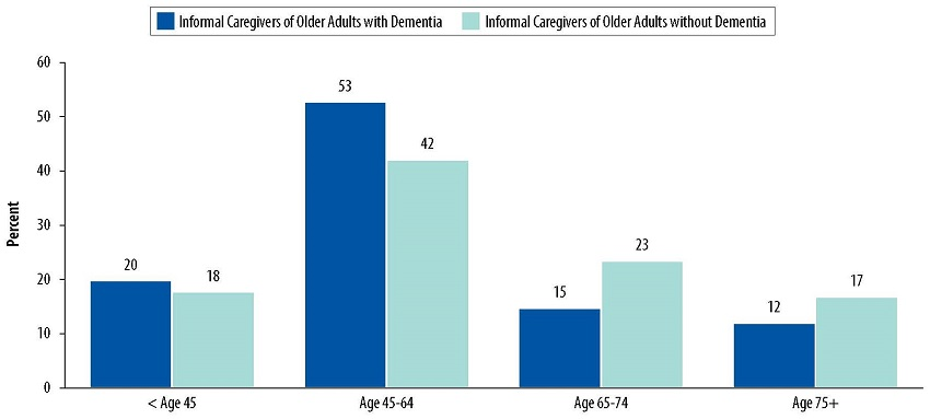 Bar Chart: Less than Age 45--Informal Caregivers of Older Adults with Dementia 20, Informal Caregivers of Older Adults without Dementia 18. Age 45-64--Informal Caregivers of Older Adults with Dementia 53, Informal Caregivers of Older Adults without Dementia 42. Age 65-74--Informal Caregivers of Older Adults with Dementia 15, Informal Caregivers of Older Adults without Dementia 23. Age 75+--Informal Caregivers of Older Adults with Dementia 12, Informal Caregivers of Older Adults without Dementia 17.