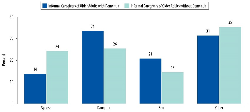 Bar Chart: Spouse--Informal Caregivers of Older Adults with Dementia 14, Informal Caregivers of Older Adults without Dementia 24. Daughter--Informal Caregivers of Older Adults with Dementia 34, Informal Caregivers of Older Adults without Dementia 26. Son--Informal Caregivers of Older Adults with Dementia 21, Informal Caregivers of Older Adults without Dementia 15. Other--Informal Caregivers of Older Adults with Dementia 31, Informal Caregivers of Older Adults without Dementia 35.