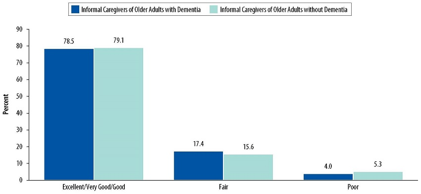 Bar Chart: Excellent/Very Good/Good--Informal Caregivers of Older Adults with Dementia 78.5, Informal Caregivers of Older Adults without Dementia 79.1. Fair--Informal Caregivers of Older Adults with Dementia 17.4, Informal Caregivers of Older Adults without Dementia 15.6. Poor--Informal Caregivers of Older Adults with Dementia 4.0, Informal Caregivers of Older Adults without Dementia 5.3.