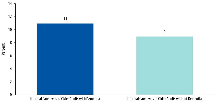 Bar Chart: Informal Caregivers of Older Adults with Dementia 11, Informal Caregivers of Older Adults without Dementia 9.