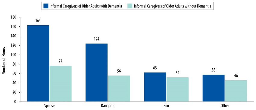Bar Chart: Spouse--Informal Caregivers of Older Adults with Dementia 164, Informal Caregivers of Older Adults without Dementia 77. Daughter--Informal Caregivers of Older Adults with Dementia 124, Informal Caregivers of Older Adults without Dementia 56. Son--Informal Caregivers of Older Adults with Dementia 63, Informal Caregivers of Older Adults without Dementia 52. Other--Informal Caregivers of Older Adults with Dementia 58, Informal Caregivers of Older Adults without Dementia 46.
