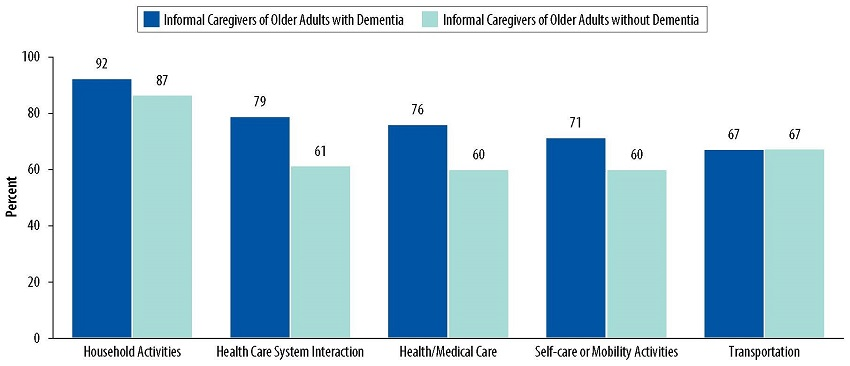 Bar Chart: Household Activities--Informal Caregivers of Older Adults with Dementia 92, Informal Caregivers of Older Adults without Dementia 87. Health Care System Interaction--Informal Caregivers of Older Adults with Dementia 79, Informal Caregivers of Older Adults without Dementia 61. Health/Medicare Care--Informal Caregivers of Older Adults with Dementia 76, Informal Caregivers of Older Adults without Dementia 60. Self-care or Mobility Activities--Informal Caregivers of Older Adults with Dementia 71, Informal Caregivers of Older Adults without Dementia 60. Transportation--Informal Caregivers of Older Adults with Dementia 67, Informal Caregivers of Older Adults without Dementia 67.