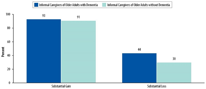 Bar Chart: Substantial Gain--Informal Caregivers of Older Adults with Dementia 93, Informal Caregivers of Older Adults without Dementia 91. Substantial Loss--Informal Caregivers of Older Adults with Dementia 44, Informal Caregivers of Older Adults without Dementia 30.