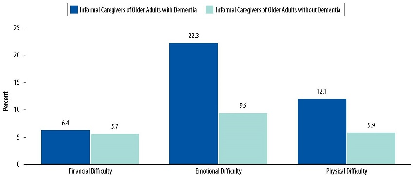 Bar Chart: Financial Difficulty--Informal Caregivers of Older Adults with Dementia 6.4, Informal Caregivers of Older Adults without Dementia 5.7. Emotional Difficulty--Informal Caregivers of Older Adults with Dementia 22.3, Informal Caregivers of Older Adults without Dementia 9.5. Physical Difficulty--Informal Caregivers of Older Adults with Dementia 12.1, Informal Caregivers of Older Adults without Dementia 5.9.
