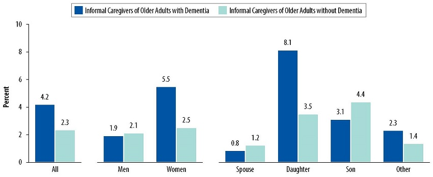 Bar Chart: All--Informal Caregivers of Older Adults with Dementia 4.2, Informal Caregivers of Older Adults without Dementia 2.3. Men--Informal Caregivers of Older Adults with Dementia 1.9, Informal Caregivers of Older Adults without Dementia 2.1. Women--Informal Caregivers of Older Adults with Dementia 5.5, Informal Caregivers of Older Adults without Dementia 2.5. Spouse--Informal Caregivers of Older Adults with Dementia 0.8, Informal Caregivers of Older Adults without Dementia. Daughter--Informal Caregivers of Older Adults with Dementia 8.1, Informal Caregivers of Older Adults without Dementia 3.5. Son--Informal Caregivers of Older Adults with Dementia 3.1, Informal Caregivers of Older Adults without Dementia 4.4. Other--Informal Caregivers of Older Adults with Dementia 2.3, Informal Caregivers of Older Adults without Dementia 1.4.