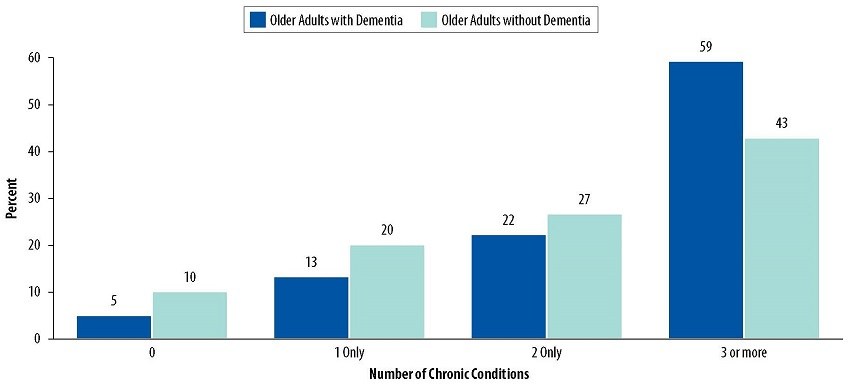 FIGURE 2, Bar Chart: 0=5 Older Adults with Dementia, 10 Older Adults without Dementia. 1 Only=13 Older Adults with Dementia, 20 Older Adults without Dementia. 2 Only=22 Older Adults with Dementia, 27 Older Adults without Dementia. 3 or more=59 Older Adults with Dementia, 43 Older Adults without Dementia.