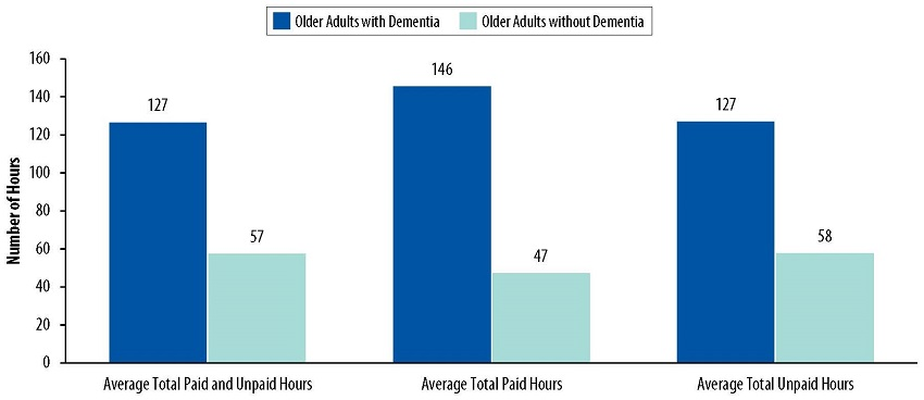FIGURE 3, Bar Chart: Average Total Paid and Unpaid Hours=127 Older Adults with Dementia, 57 Older Adults without Dementia. Average Total Paid Hours=146 Older Adults with Dementia, 47 Older Adults without Dementia. Average Total Unpaid Hours=127 Older Adults with Dementia, 58 Older Adults without Dementia.