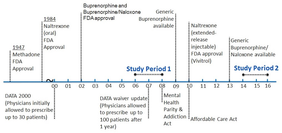 FIGURE 1, Timeline: This is a timeline from 1947 with the FDA approval of Methadone to 2013 with the introduction of generic buprenorphine/naloxone, the figure denotes the time periods of 2006-2007 and 2014-2015.