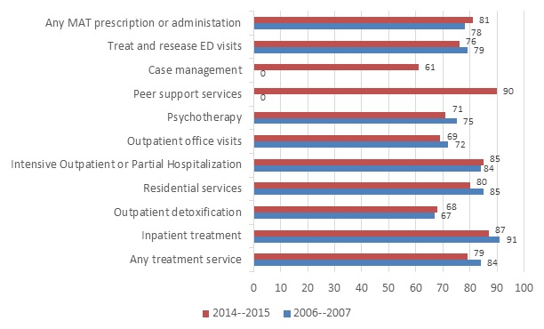 FIGURE 2, Bar Chart: The average percentage paid for by the insurer decreased slightly between 2006-2007 and 2014-2015 for inpatient, residential, treat-and-release ED visits, outpatient office visits, and psychotherapy increasing the financial burden on the enrollee.  The average percent paid for by insurer remained over 80% for inpatient, residential, and intensive outpatient or partial hospitalization in both time periods.  The percentage paid for by the insurer for MAT increased from 78% in Time 1 to 81% in Time 2.  Peer support services and case management also saw change in insurer coverage in 2014-2015, with no insurance reimbursements in Time 1 to some services being reimbursed for in Time 2.