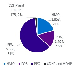 FIGURE 1, Pie Chart, Year 2007: CDHP and HDHP 2%, HMO 21%, POS 16%, PPO 61%. There was a shift in the proportion of the population according to plan type.  Compared with 2007, in 2014 a greater percentage of people were enrolled in high-deductible plans (from 1.9% to 17.7%), with a corresponding decrease in the percentage enrolled in HMOs and POS plans.