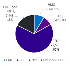 FIGURE 1, Pie Chart, Year 2014: CDHP and HDHP 18%, HMO 9%, POS 8%, PPO 65%. There was a shift in the proportion of the population according to plan type.  Compared with 2007, in 2014 a greater percentage of people were enrolled in high-deductible plans (from 1.9% to 17.7%), with a corresponding decrease in the percentage enrolled in HMOs and POS plans.