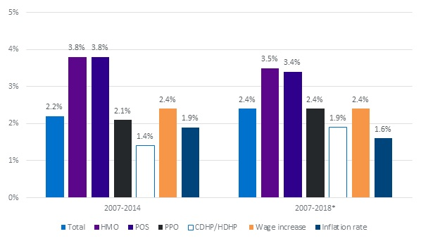 FIGURE 2B, Bar Chart: Shows that the annualized percent change in payments during the study period (2007-2014) was greatest in HMO and POS plans, 3.8%. This was greater than wage increases, 2.4%, or inflation, 1.9%. For the projected study period (2007-2018) HMO and POS plans have the greatest annualized percent change in payments, 3.5% and 3.4% which continues to increase faster than wages, 2.4%, and inflation, 1.6%.