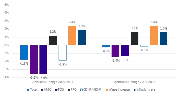 FIGURE 3B, Bar Chart: This figure indicates how copayments changed over the study period.  For our sample, the mean copay for the 12-month protocol of services declined 3.5% for HMO plans and 3.6% for POS plans.  We projected that it will decrease by 1.4% for HMO and 1.3% for POS plans.