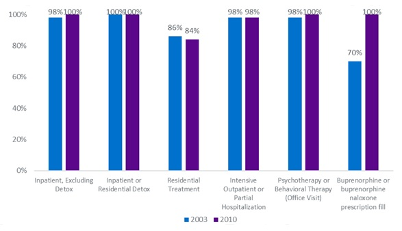 FIGURE 4, Bar Chart: The study showed that by 2010, more than 99.6% of health plans covered inpatient detoxification and inpatient hospitalization for substance abuse, and 100% covered outpatient counseling and therapy.  However, only between 86% and 84% of health plans covered residential rehabilitation, which represented a decline in the availability of this service.  Moreover, the study found that 100% of health plans covered treatment for buprenorphine pharmacy in 2010.  For our analysis, we considered the 2003 data from the Horgan et al. study to represent coverage prior to parity (2007), and data from 2010 and later to approximate coverage after parity.