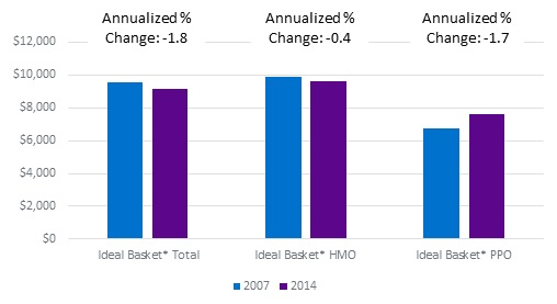 FIGURE 5, Bar Chart: The cost of an ideal 12-month MAT protocol by health plan type if services were delivered entirely out of network showed an annualized decrease of 1.8% from 2007 to 2014 in total, for HMO plans a decrease of 0.4% and for PPO plans a decrease of 1.7%.