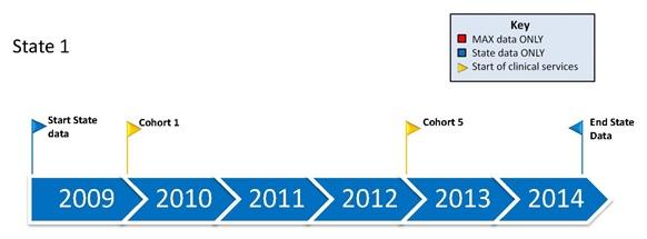 FIGURE 2.1, State 1 Timeline: State data only 2009-2014, Cohort 1 starts 2010, Cohort 5 starts 2013.