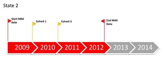 FIGURE 2.1, State 2 Timeline: MAX data only 2009-2012, Cohort 1 starts 2010, Cohort 3 starts 2011.