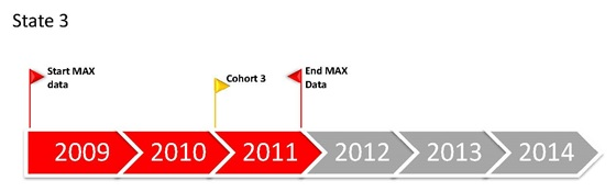 FIGURE 2.1, State 3 Timeline: MAX data only 2009-2011, Cohort 3 starts 2011.