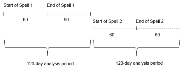 FIGURE A.2: This figure illustrates the analysis period for utilization and costs for a beneficiary with two spells of home health use exactly 61 days apart (using the rules for defining spells of care). If the length of spell number one was 60 days, the 120-day period after the start of the spell to examine utilization and costs would not overlap with the second spell, so there would be no double-counting of utilization or costs for the two spells.