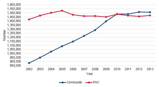 FIGURE III.1, Line Chart: This figure shows the trends in the number of community-admitted and PAC patients from 2002 to 2013. Community-admitted patients increased from 882,285 in 2002 to 1,509,070 in 2013. The increase was greatest between 2002 and 2010. PAC patients increased from 1,419,805 in 2002 to 1,469,615 in 2013.