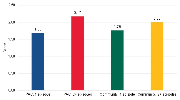 FIGURE III.12, Bar Chart: This figure shows the average HCC scores of PAC short-term users, PAC long-term users, community-admitted short-term users, and community-admitted long-term users at the start of their spell. The short-term PAC users had an average score of 1.68. The long-term PAC users had an average score of 2.17. The short-term community-admitted users had an average score of 1.76. The long-term community-admitted users had an average score of 2.00.