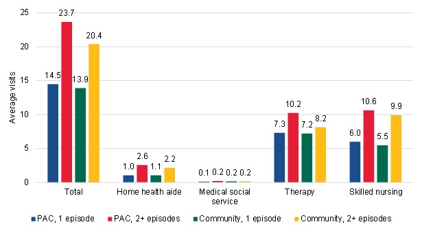 FIGURE III.13, Bar Chart: This figure shows the average number of home health visits in total and by each discipline type in the first episode of the home health spell among PAC short-term users, PAC long-term users, community-admitted short-term users, and community-admitted long-term users. The PAC short-term users had an average of 14.5 total visits. The long-term PAC users had an average of 23.7 total visits. The short-term community-admitted users had an average of 13.9 total visits. The long-term community-admitted users had an average of 20.4 total visits. The short-term PAC users had an average of 1.0 home health aide visits. The long-term PAC users had an average of 2.6 home health aide visits. The short-term community-admitted users had an average of 1.1 home health aide visits. The long-term community-admitted users had an average of 2.2 home health aide visits. The short-term PAC users had an average of 0.1 medical social service visits. The long-term PAC users had an average of 0.2 medical social service visits. The short-term community-admitted users had an average of 0.2 medical social service visits. The long-term community-admitted users had an average of 0.2 medical social service visits. The short-term PAC users had an average of 7.3 therapy visits. The long-term PAC users had an average of 10.2 therapy visits. The short-term community-admitted users had an average of 7.2 therapy visits. The long-term community-admitted users had an average of 8.2 therapy visits. The short-term PAC users had an average of 6.0 skilled nursing visits. The long-term PAC users had an average of 10.6 skilled nursing visits. The short-term community-admitted users had an average of 5.5 skilled nursing visits. The long-term community-admitted users had an average of 9.9 skilled nursing visits.